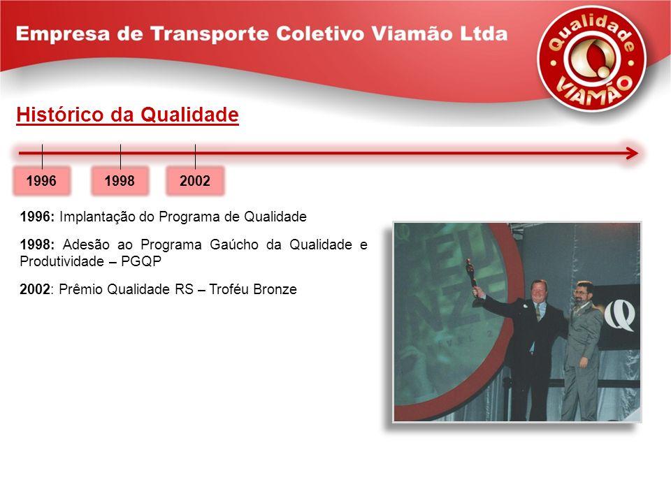 Histórico da Qualidade 1996: Implantação do Programa de Qualidade 1998: Adesão ao Programa Gaúcho da Qualidade e Produtividade – PGQP 2002: Prêmio Qua