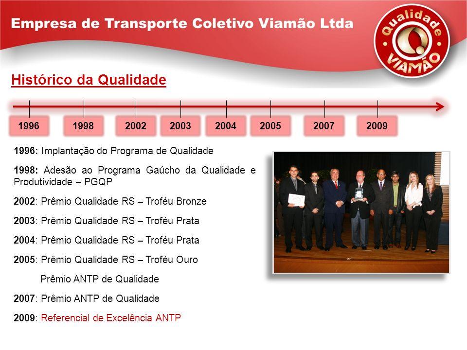 Histórico da Qualidade 2002199620032004200520072009 1998 1996: Implantação do Programa de Qualidade 1998: Adesão ao Programa Gaúcho da Qualidade e Pro