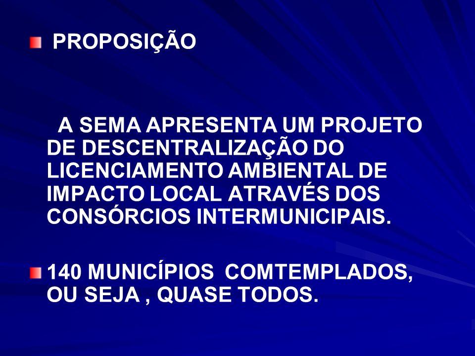 PROPOSIÇÃO A SEMA APRESENTA UM PROJETO DE DESCENTRALIZAÇÃO DO LICENCIAMENTO AMBIENTAL DE IMPACTO LOCAL ATRAVÉS DOS CONSÓRCIOS INTERMUNICIPAIS. 140 MUN