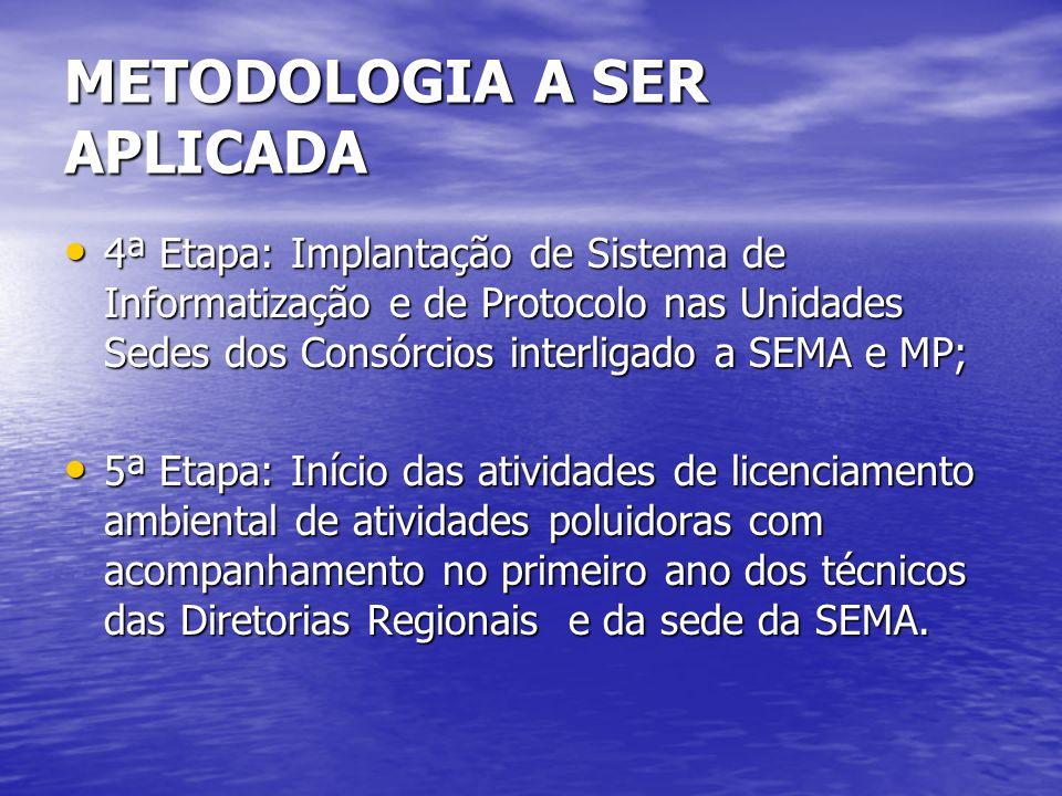 METODOLOGIA A SER APLICADA 4ª Etapa: Implantação de Sistema de Informatização e de Protocolo nas Unidades Sedes dos Consórcios interligado a SEMA e MP