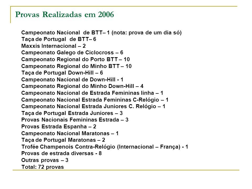 Provas Realizadas em 2006 Campeonato Nacional de BTT– 1 (nota: prova de um dia só) Taça de Portugal de BTT– 6 Maxxis Internacional – 2 Campeonato Gale