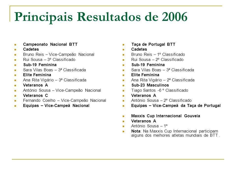 Principais Resultados de 2006 Campeonato Nacional BTT Cadetes Bruno Reis – Vice-Campeão Nacional Rui Sousa – 3º Classificado Sub-19 Feminina Sara Vila