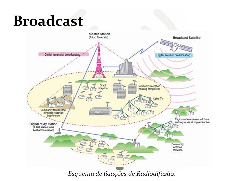 Broadcast Através da Internet temos hoje em dia o Webcasting, que nos permite a transmissão ou distribuição de informação (áudio ou vídeo) via Internet, com a possibilidade de ser armazenada/publicada para posteriormente ser acedida, como é o caso do Podcasting.