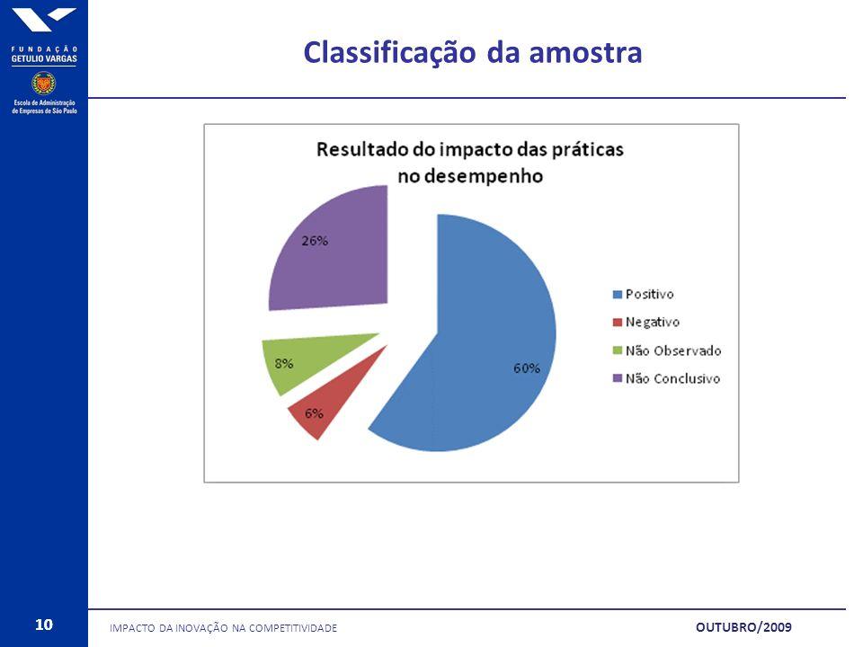 10 Classificação da amostra IMPACTO DA INOVAÇÃO NA COMPETITIVIDADE 10 OUTUBRO/2009