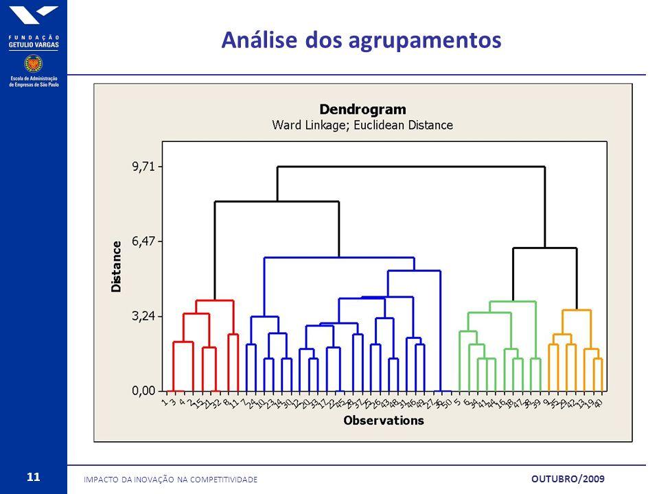 11 Análise dos agrupamentos IMPACTO DA INOVAÇÃO NA COMPETITIVIDADE 11 OUTUBRO/2009
