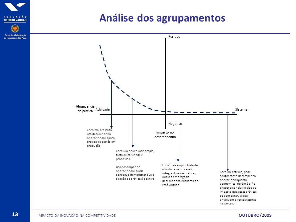 13 Análise dos agrupamentos IMPACTO DA INOVAÇÃO NA COMPETITIVIDADE 13 OUTUBRO/2009 SistemaAtividade Abrangencia da pratica Impacto no desemepenho Nega