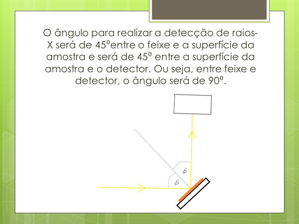 O ângulo para realizar a detecção de raios- X será de 45 entre o feixe e a superfície da amostra e será de 45 entre a superfície da amostra e o detector.