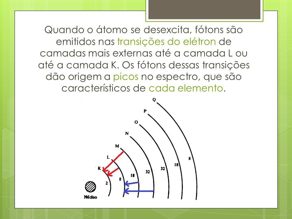 Quando o átomo se desexcita, fótons são emitidos nas transições do elétron de camadas mais externas até a camada L ou até a camada K.