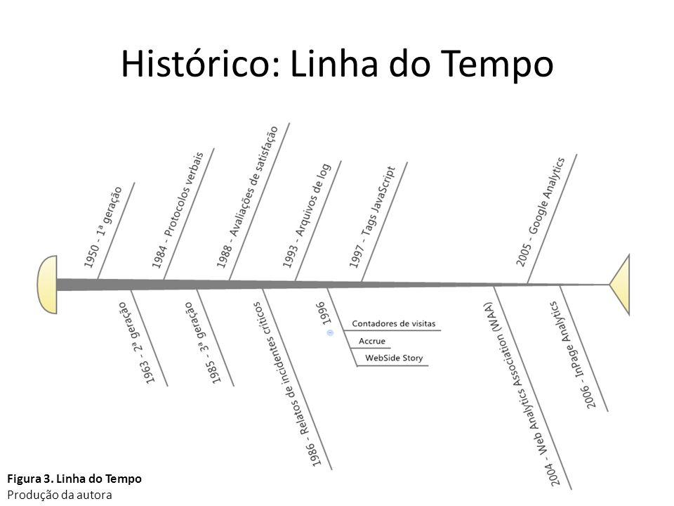 Histórico: Linha do Tempo 12 Figura 3. Linha do Tempo Produção da autora