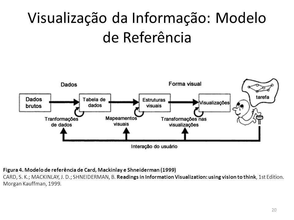 Visualização da Informação: Modelo de Referência 20 Figura 4. Modelo de referência de Card, Mackinlay e Shneiderman (1999) CARD, S. K.; MACKINLAY, J.