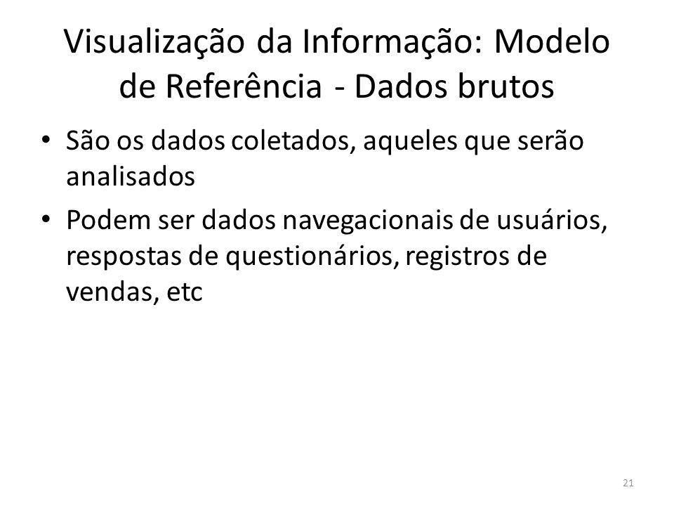 Visualização da Informação: Modelo de Referência - Dados brutos São os dados coletados, aqueles que serão analisados Podem ser dados navegacionais de