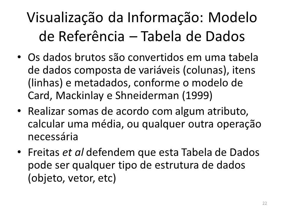 Visualização da Informação: Modelo de Referência – Tabela de Dados Os dados brutos são convertidos em uma tabela de dados composta de variáveis (colun