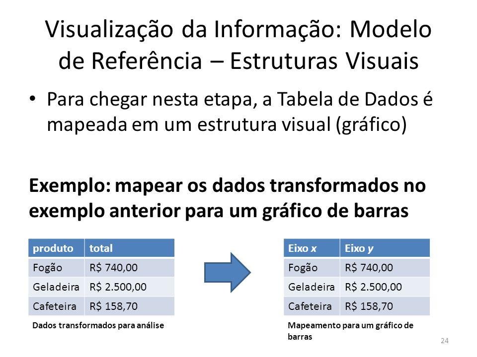 Visualização da Informação: Modelo de Referência – Estruturas Visuais Para chegar nesta etapa, a Tabela de Dados é mapeada em um estrutura visual (grá