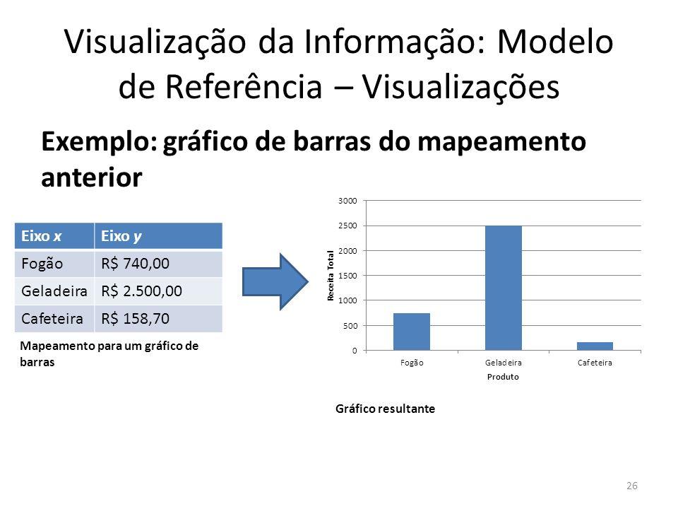 Visualização da Informação: Modelo de Referência – Visualizações Exemplo: gráfico de barras do mapeamento anterior 26 Eixo xEixo y FogãoR$ 740,00 Gela