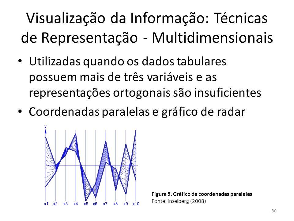 Visualização da Informação: Técnicas de Representação - Multidimensionais Utilizadas quando os dados tabulares possuem mais de três variáveis e as rep