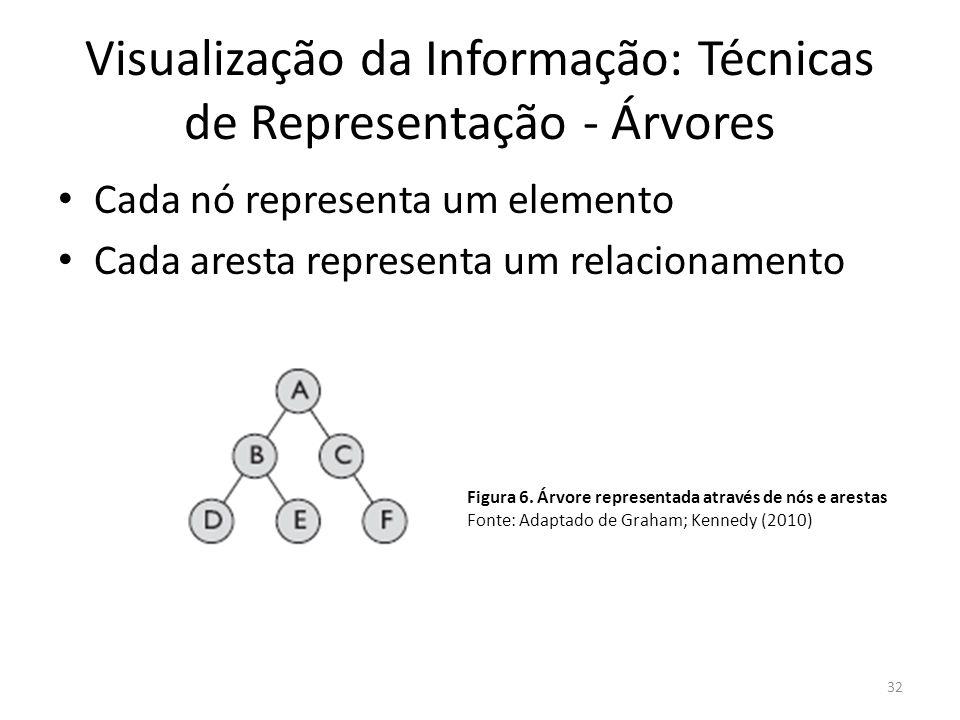 Visualização da Informação: Técnicas de Representação - Árvores Cada nó representa um elemento Cada aresta representa um relacionamento 32 Figura 6. Á