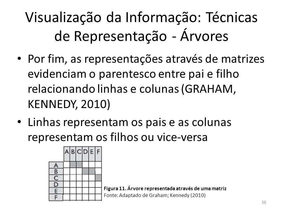 Visualização da Informação: Técnicas de Representação - Árvores Por fim, as representações através de matrizes evidenciam o parentesco entre pai e fil