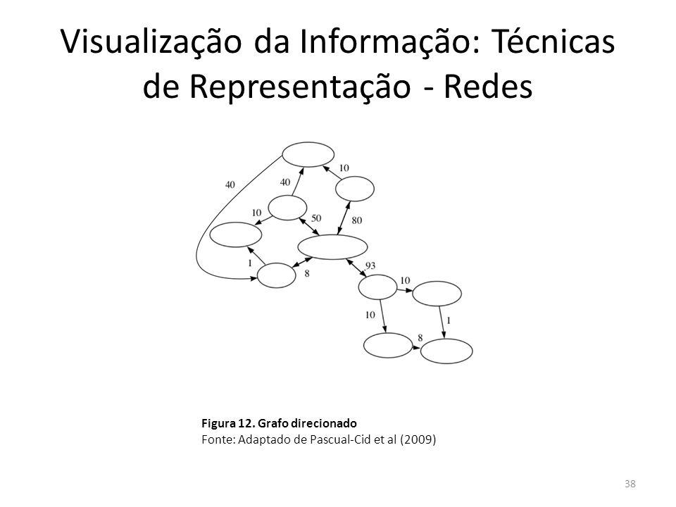 Visualização da Informação: Técnicas de Representação - Redes 38 Figura 12. Grafo direcionado Fonte: Adaptado de Pascual-Cid et al (2009)