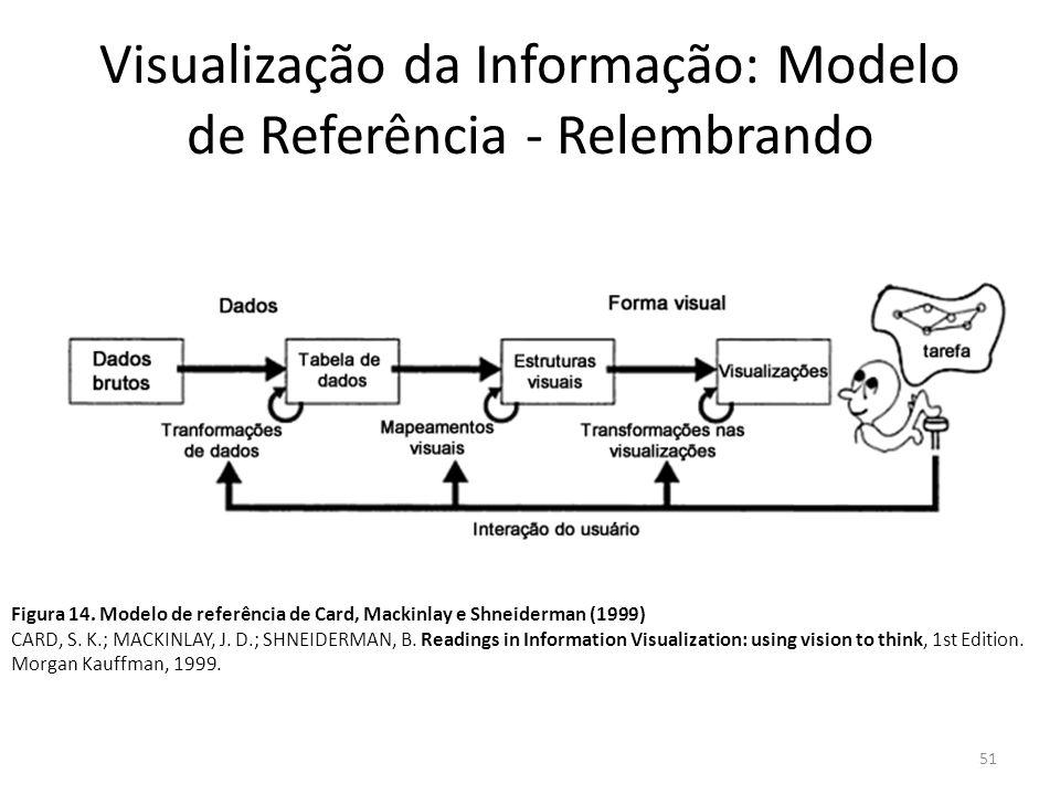 Visualização da Informação: Modelo de Referência - Relembrando 51 Figura 14. Modelo de referência de Card, Mackinlay e Shneiderman (1999) CARD, S. K.;