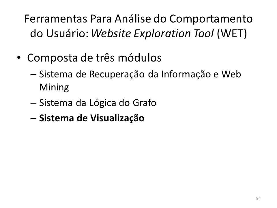 Ferramentas Para Análise do Comportamento do Usuário: Website Exploration Tool (WET) Composta de três módulos – Sistema de Recuperação da Informação e