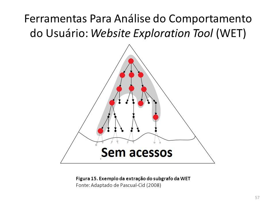 Ferramentas Para Análise do Comportamento do Usuário: Website Exploration Tool (WET) 57 Figura 15. Exemplo da extração do subgrafo da WET Fonte: Adapt