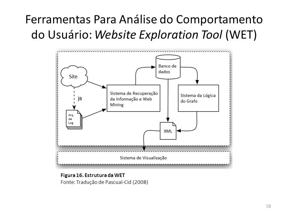 Ferramentas Para Análise do Comportamento do Usuário: Website Exploration Tool (WET) 58 Figura 16. Estrutura da WET Fonte: Tradução de Pascual-Cid (20