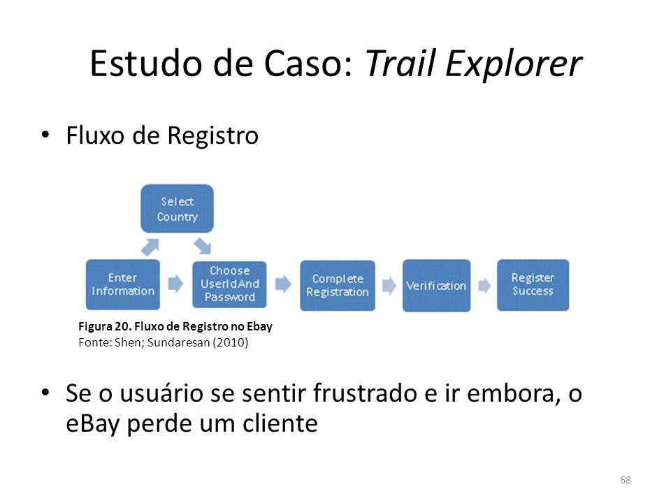 Estudo de Caso: Trail Explorer Fluxo de Registro Se o usuário se sentir frustrado e ir embora, o eBay perde um cliente 68 Figura 20. Fluxo de Registro