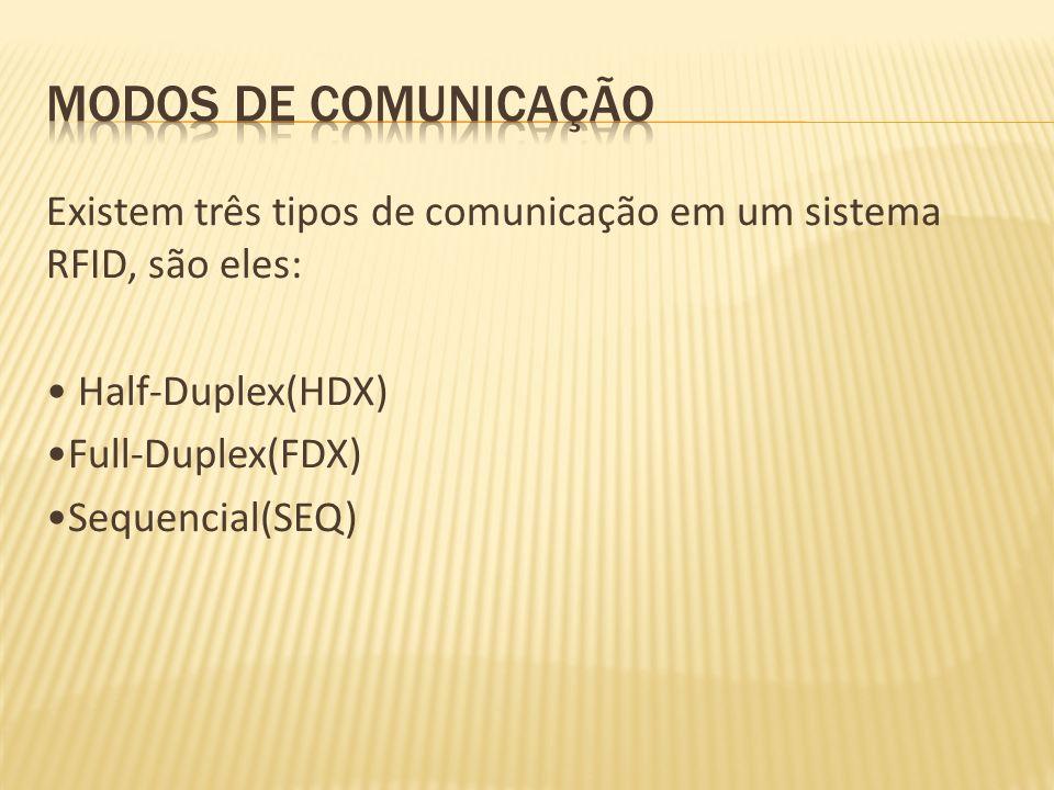 Existem três tipos de comunicação em um sistema RFID, são eles: Half-Duplex(HDX) Full-Duplex(FDX) Sequencial(SEQ)