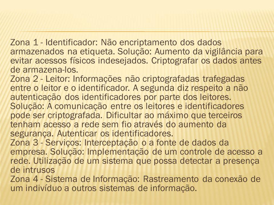 Zona 1 - Identificador: Não encriptamento dos dados armazenados na etiqueta. Solução: Aumento da vigilância para evitar acessos físicos indesejados. C