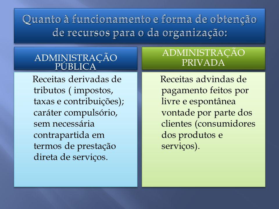 ADMINISTRAÇÃO PÚBLICA ADMINISTRAÇÃO PRIVADA Receitas derivadas de tributos ( impostos, taxas e contribuições); caráter compulsório, sem necessária contrapartida em termos de prestação direta de serviços.