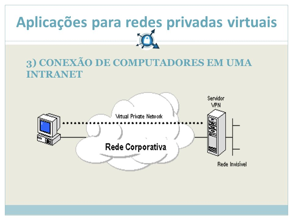Aplicações para redes privadas virtuais 3) CONEXÃO DE COMPUTADORES EM UMA INTRANET
