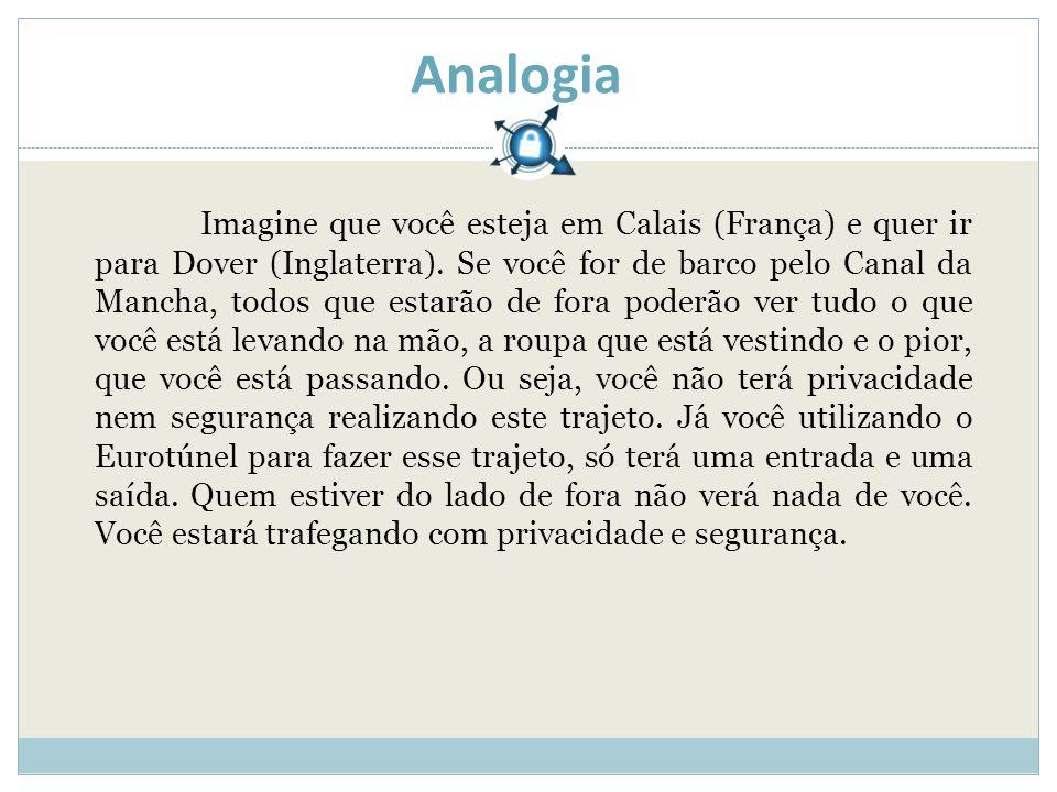Analogia Imagine que você esteja em Calais (França) e quer ir para Dover (Inglaterra).
