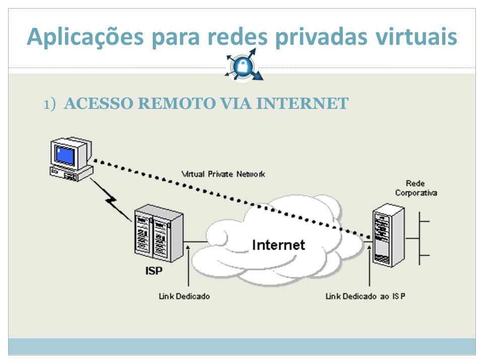 Aplicações para redes privadas virtuais 1) ACESSO REMOTO VIA INTERNET