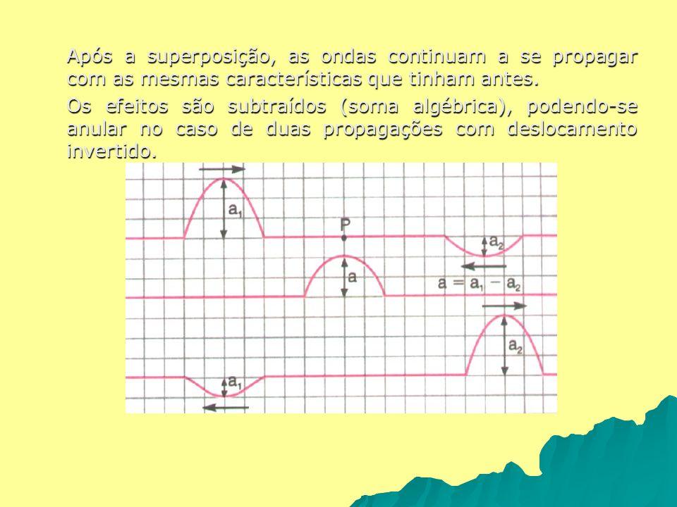 Após a superposição, as ondas continuam a se propagar com as mesmas características que tinham antes. Os efeitos são subtraídos (soma algébrica), pode