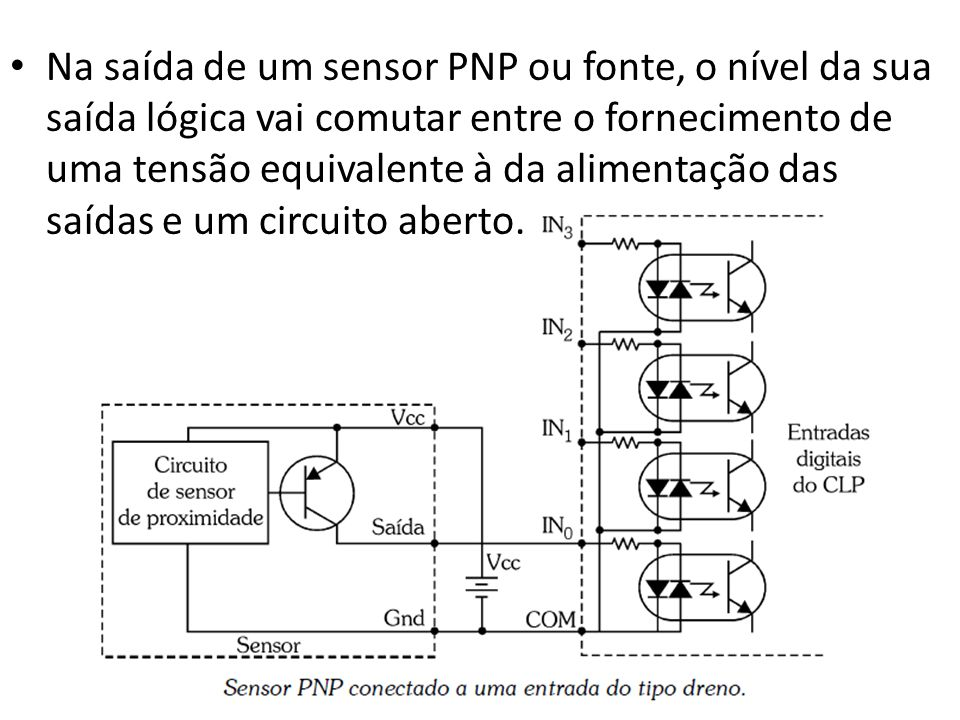 Na saída de um sensor PNP ou fonte, o nível da sua saída lógica vai comutar entre o fornecimento de uma tensão equivalente à da alimentação das saídas