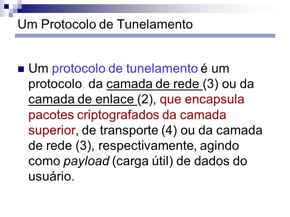 Um Protocolo de Tunelamento Um protocolo de tunelamento é um protocolo da camada de rede (3) ou da camada de enlace (2), que encapsula pacotes criptog