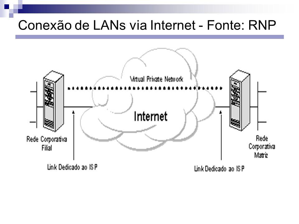 Conexão de LANs via Internet - Fonte: RNP