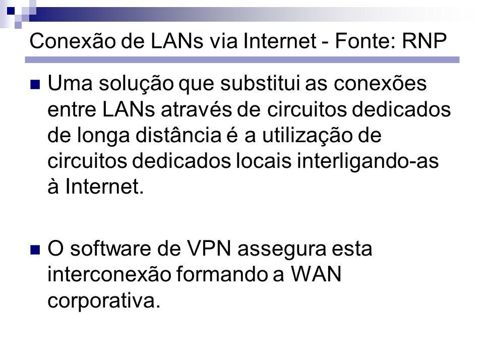 Uma solução que substitui as conexões entre LANs através de circuitos dedicados de longa distância é a utilização de circuitos dedicados locais interl