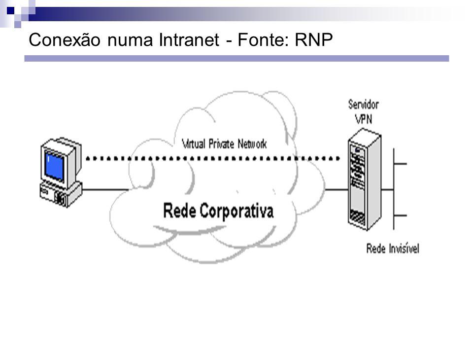 Conexão numa Intranet - Fonte: RNP
