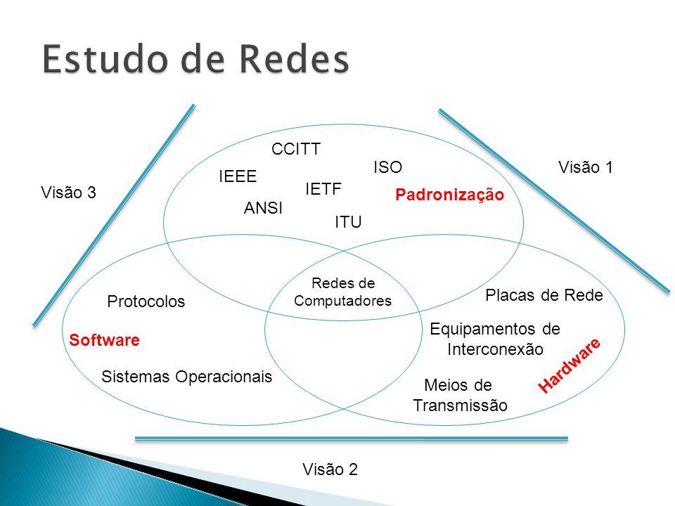 Hardware Software Padronização Redes de Computadores Placas de Rede Meios de Transmissão Equipamentos de Interconexão IETF IEEE CCITT ANSI ISO ITU Protocolos Sistemas Operacionais Visão 1 Visão 2 Visão 3
