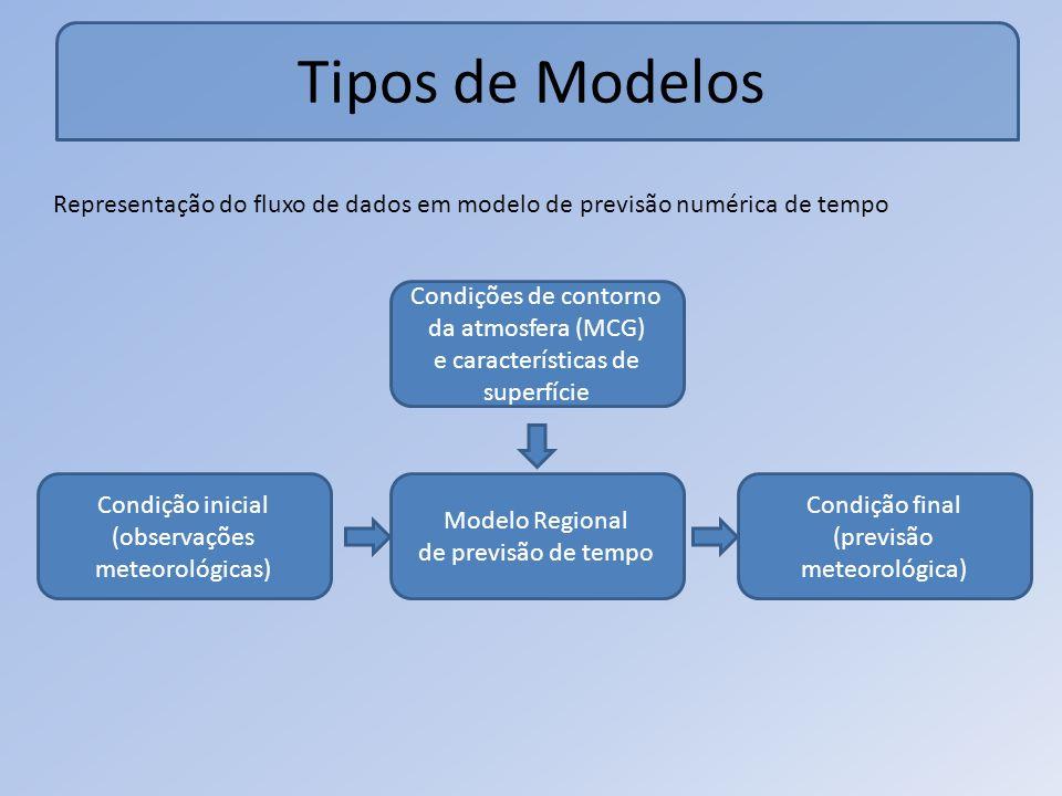 Tipos de Modelos Representação do fluxo de dados em modelo de previsão numérica de tempo Condições de contorno da atmosfera (MCG) e características de superfície Condição inicial (observações meteorológicas) Modelo Regional de previsão de tempo Condição final (previsão meteorológica)