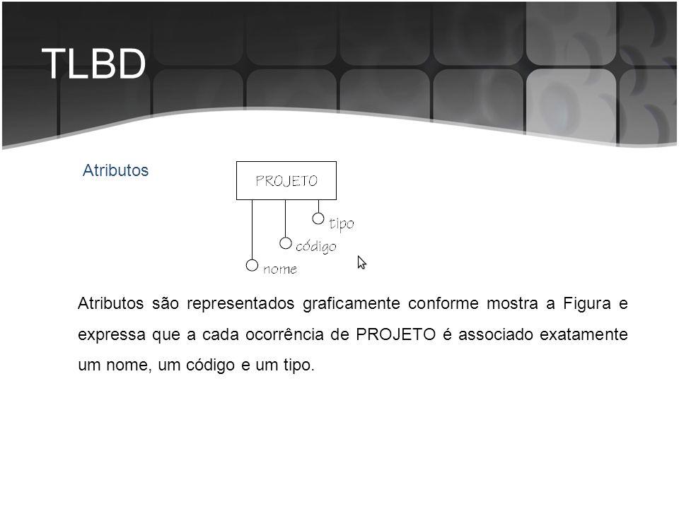 TLBD Atributos são representados graficamente conforme mostra a Figura e expressa que a cada ocorrência de PROJETO é associado exatamente um nome, um