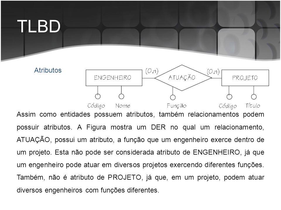 TLBD Assim como entidades possuem atributos, também relacionamentos podem possuir atributos. A Figura mostra um DER no qual um relacionamento, ATUAÇÃO