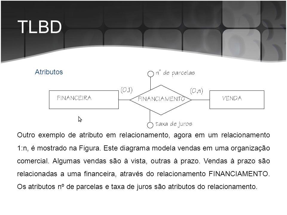 TLBD Atributos Outro exemplo de atributo em relacionamento, agora em um relacionamento 1:n, é mostrado na Figura. Este diagrama modela vendas em uma o
