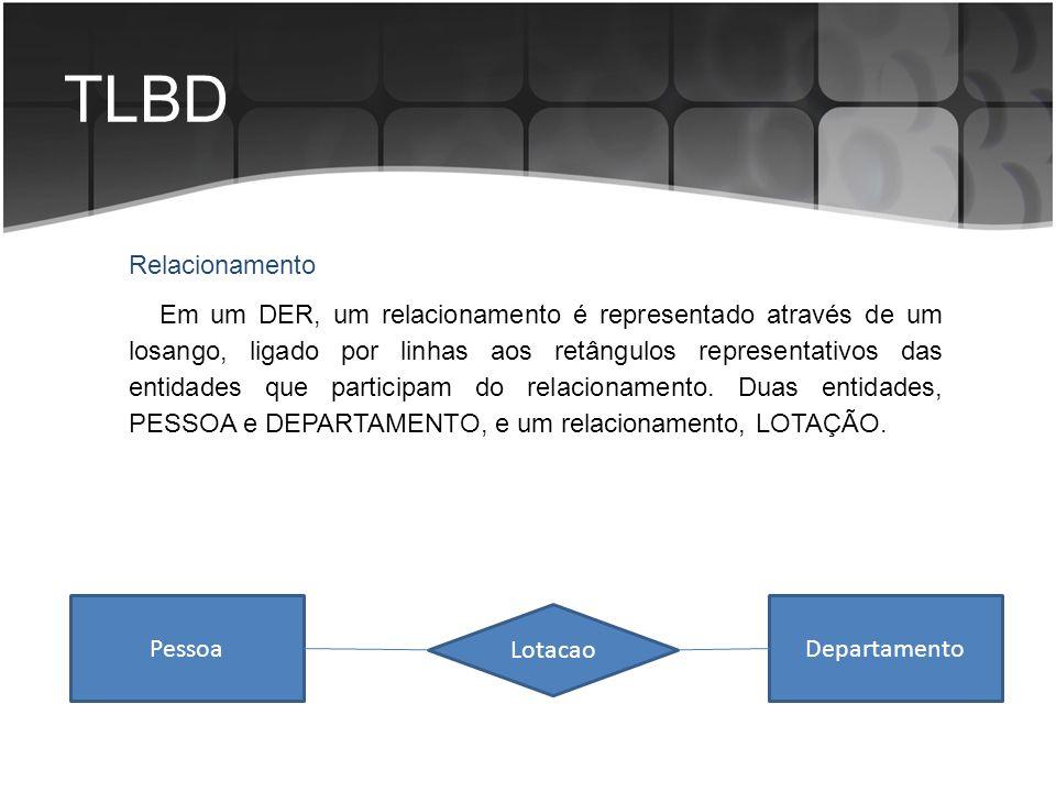 TLBD Em um DER, um relacionamento é representado através de um losango, ligado por linhas aos retângulos representativos das entidades que participam