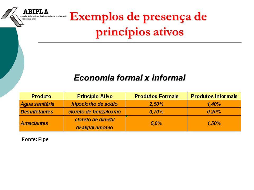 Exemplos de presença de princípios ativos Fonte: Fipe Economia formal x informal