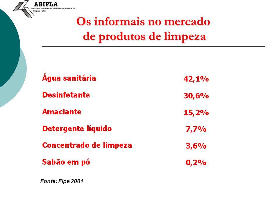 Os informais no mercado de produtos de limpeza Fonte: Fipe 2001