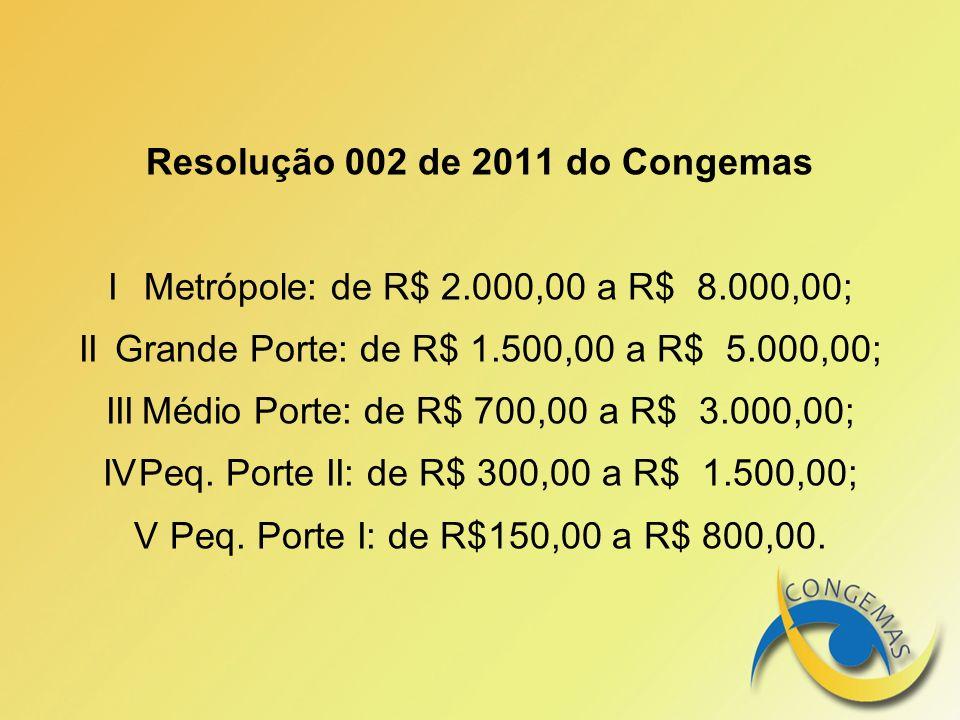 Resolução 002 de 2011 do Congemas IMetrópole: de R$ 2.000,00 a R$ 8.000,00; IIGrande Porte: de R$ 1.500,00 a R$ 5.000,00; IIIMédio Porte: de R$ 700,00