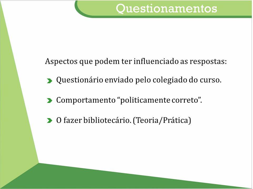 Questionamentos Aspectos que podem ter influenciado as respostas: Questionário enviado pelo colegiado do curso. Comportamento politicamente correto. O