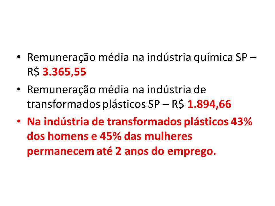 Remuneração média na indústria química SP – R$ 3.365,55 Remuneração média na indústria de transformados plásticos SP – R$ 1.894,66 Na indústria de tra
